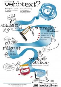 Hur skriver du webbtext CC BY Linda Svanberg för Webbstjärnan